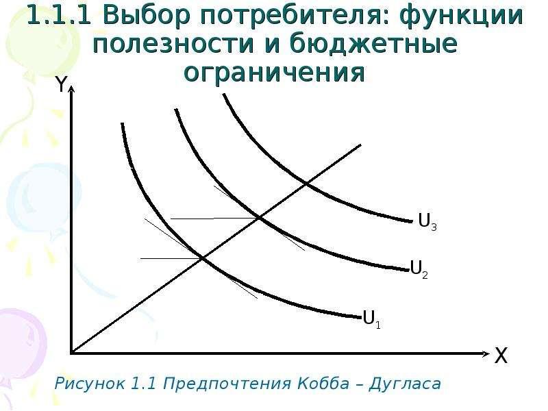 1. 1. 1 Выбор потребителя: функции полезности и бюджетные ограничения Рисунок 1. 1 Предпочтения Кобб