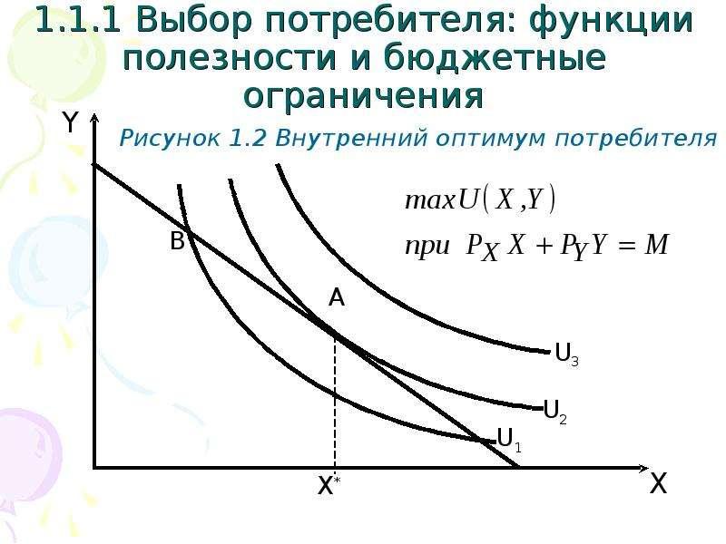 1. 1. 1 Выбор потребителя: функции полезности и бюджетные ограничения Рисунок 1. 2 Внутренний оптиму