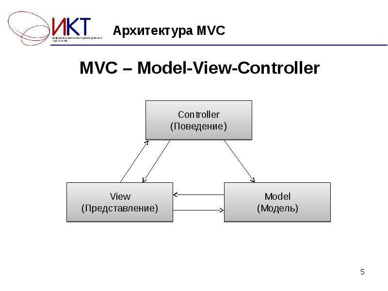 Архитектура MVC