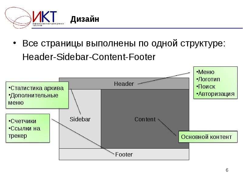 Дизайн Все страницы выполнены по одной структуре: Header-Sidebar-Content-Footer