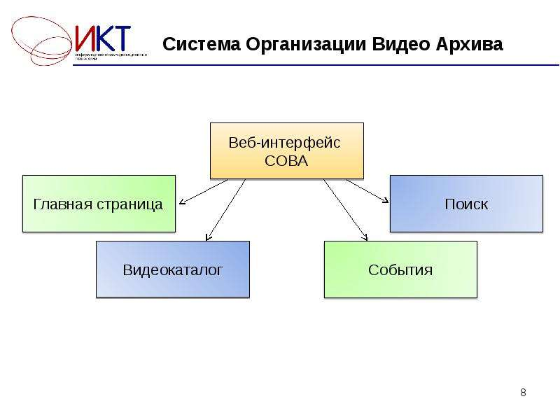 Система Организации Видео Архива