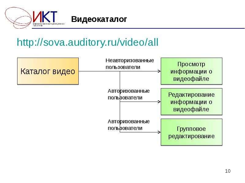 Видеокаталог