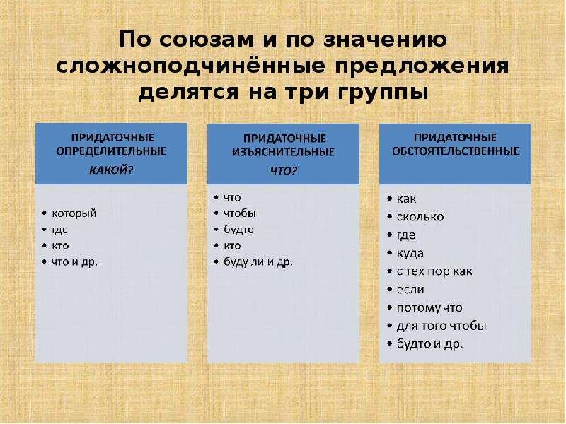 По союзам и по значению сложноподчинённые предложения делятся на три группы