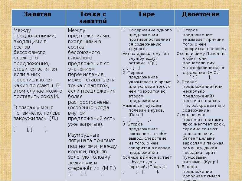 Сложносочинённые и сложноподчинённые предложения, слайд 33