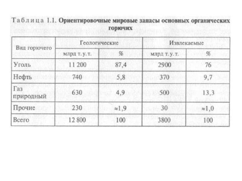Энергоресурсы и их использование, рис. 4