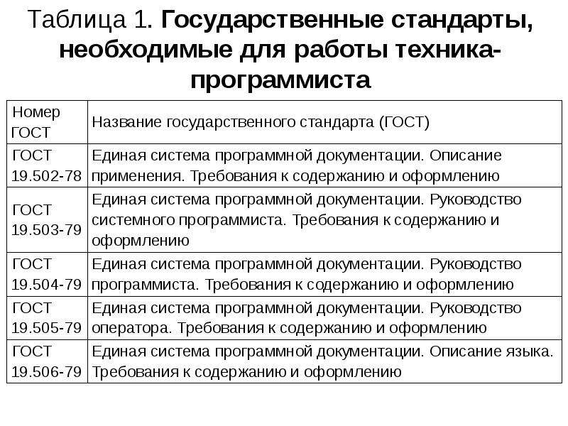 Таблица 1. Государственные стандарты, необходимые для работы техника- программиста