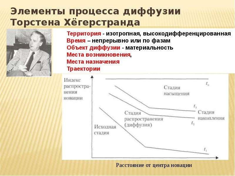 Элементы процесса диффузии Торстена Хёгерстранда
