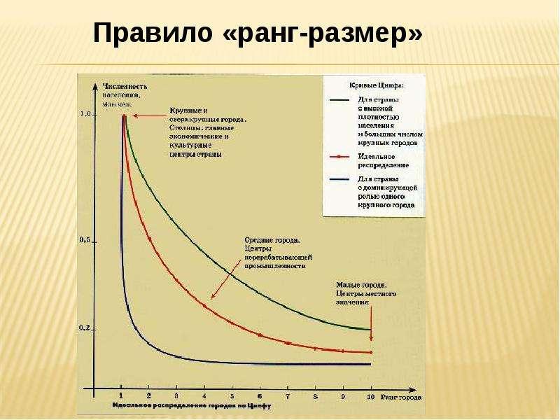 Теории пространственного размещения и ядрообразовния, слайд 26