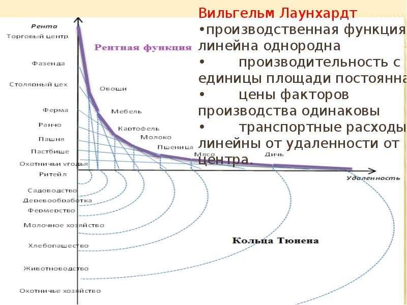 Вильгельм Лаунхардт •производственная функция линейна однородна • производительность с единицы площа