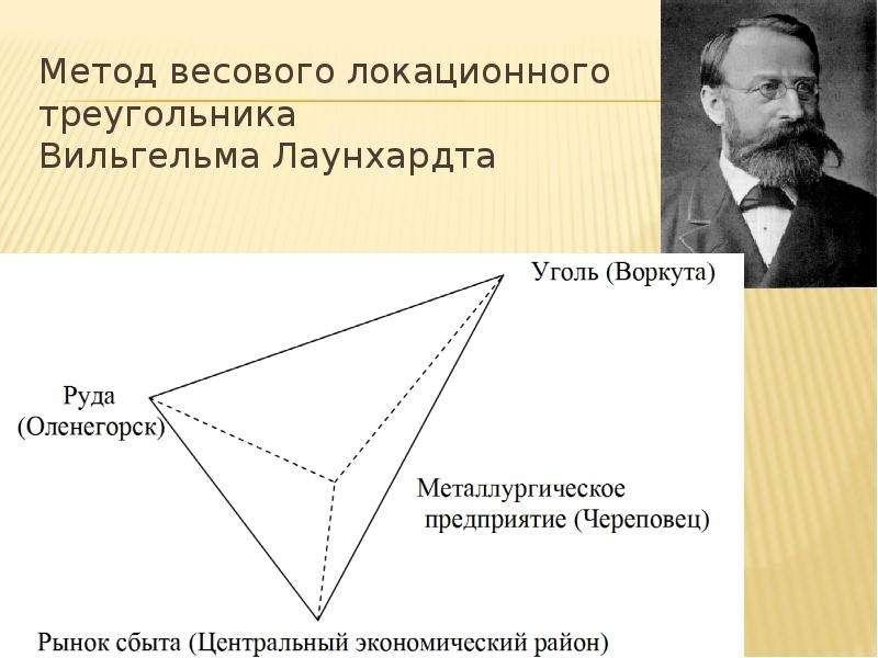 Метод весового локационного треугольника Вильгельма Лаунхардта