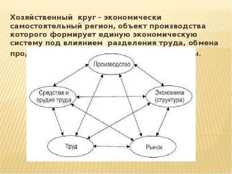 Хозяйственный круг - экономически самостоятельный регион, объект производства которого формирует еди