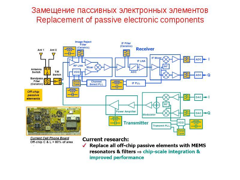 Замещение пассивных электронных элементов Replacement of passive electronic components