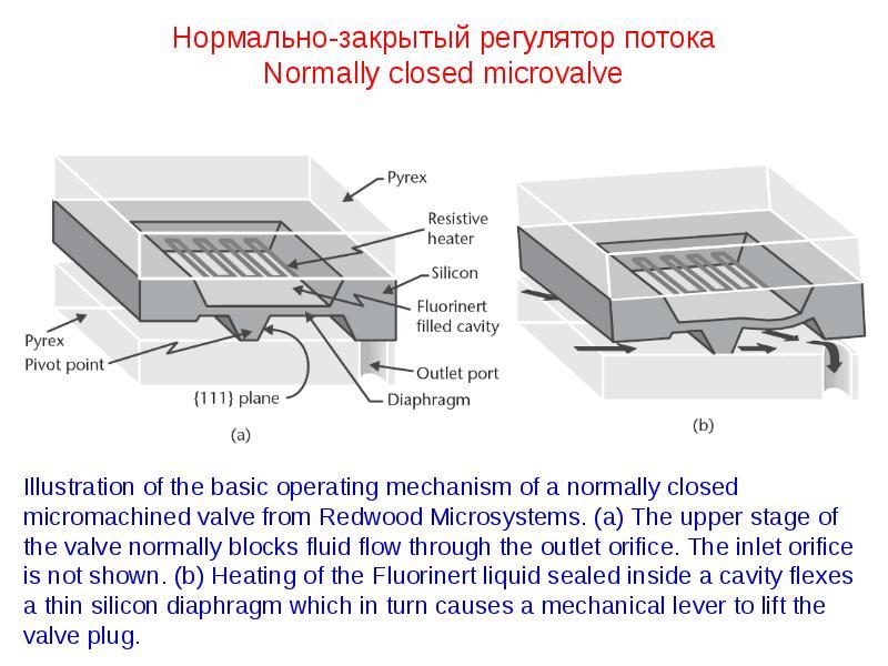Нормально-закрытый регулятор потока Normally closed microvalve