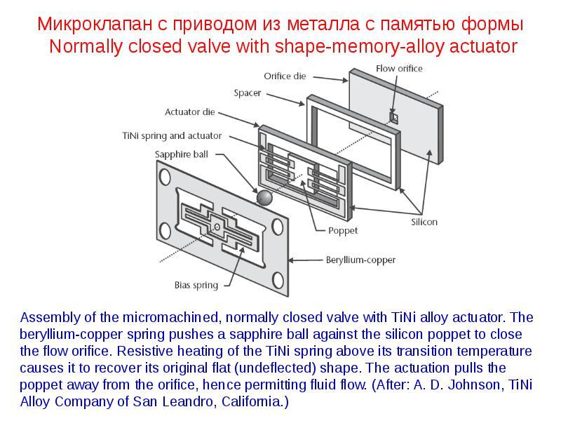 Микроклапан с приводом из металла с памятью формы Normally closed valve with shape-memory-alloy actu
