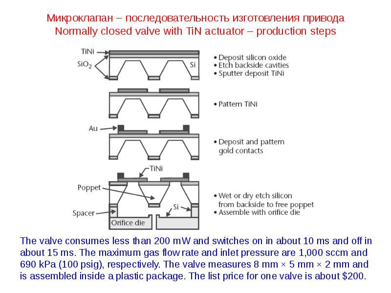 Микроклапан – последовательность изготовления привода Normally closed valve with TiN actuator – prod