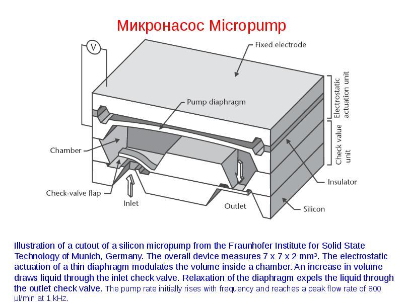 Микронасос Micropump