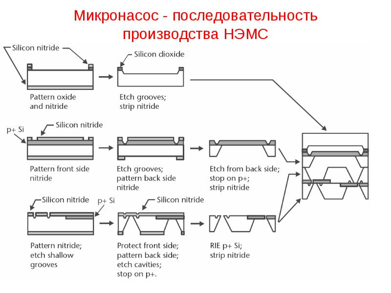 Микронасос - последовательность производства НЭМС