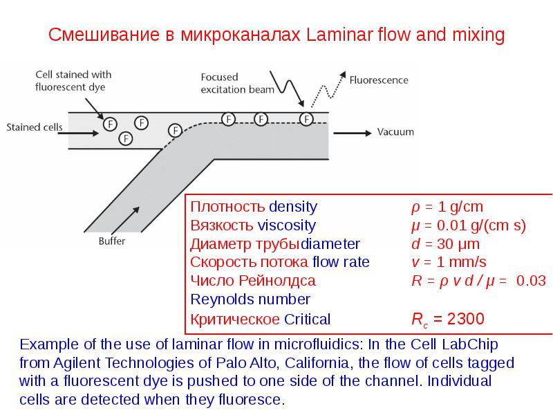 Смешивание в микроканалах Laminar flow and mixing