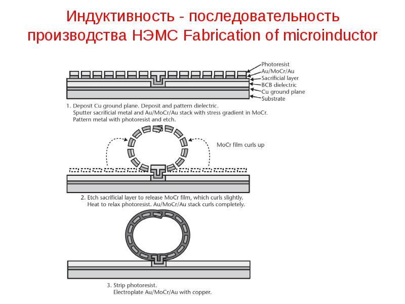 Индуктивность - последовательность производства НЭМС Fabrication of microinductor