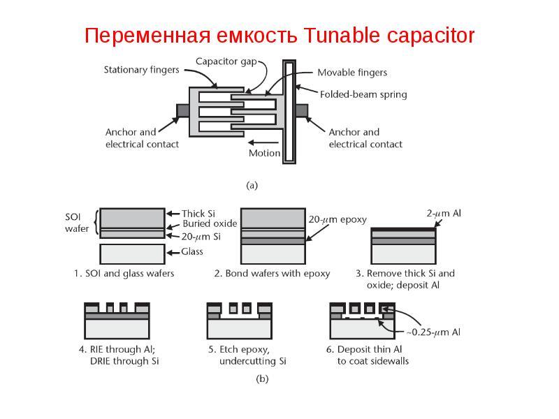 Переменная емкость Tunable capacitor