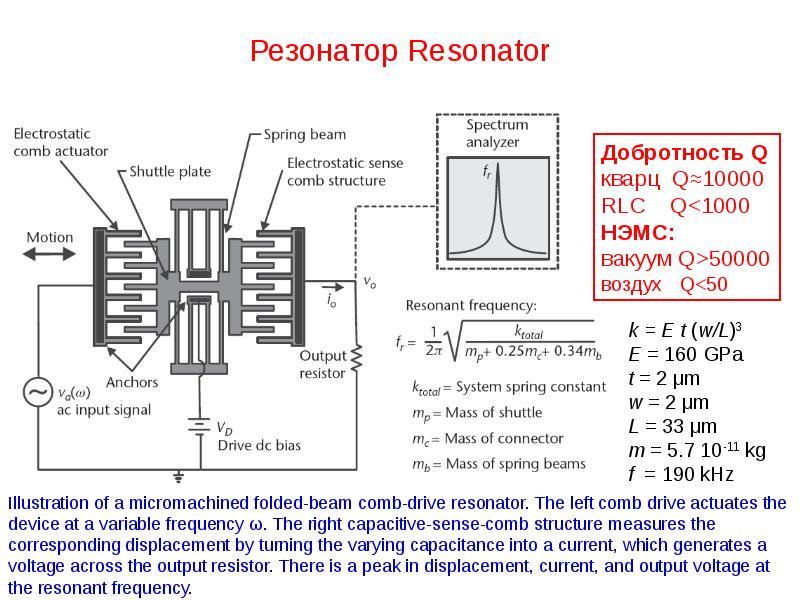 Резонатор Resonator