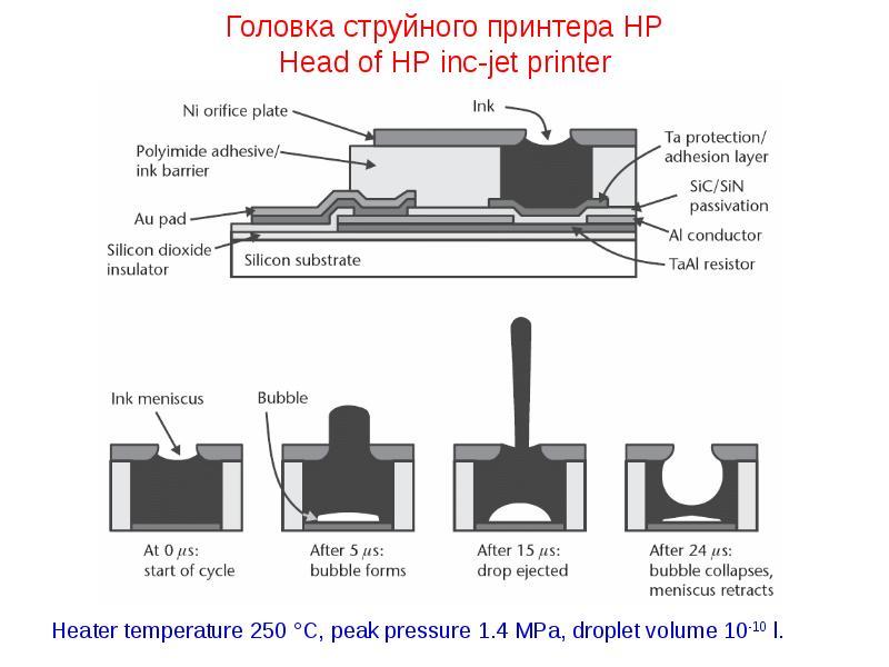 Головка струйного принтера HP Head of HP inc-jet printer