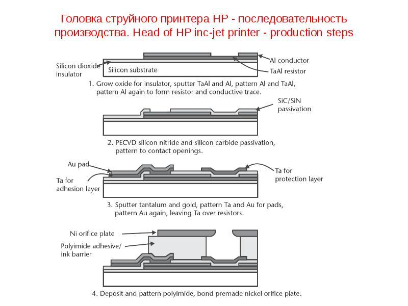 Головка струйного принтера HP - последовательность производства. Head of HP inc-jet printer - produc