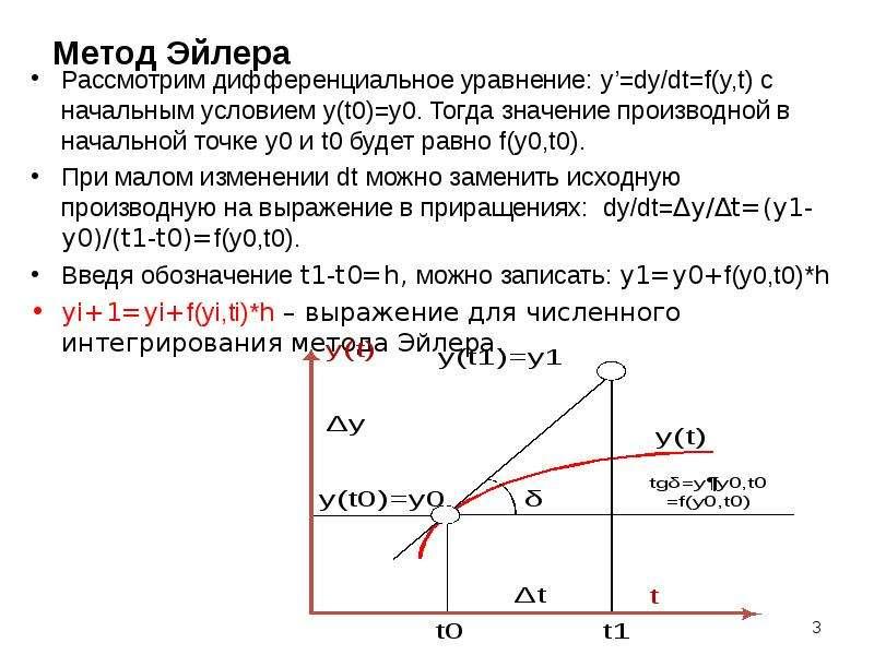 Метод Эйлера Рассмотрим дифференциальное уравнение: y'=dy/dt=f(y,t) с начальным условием y(t0)=y0. Т