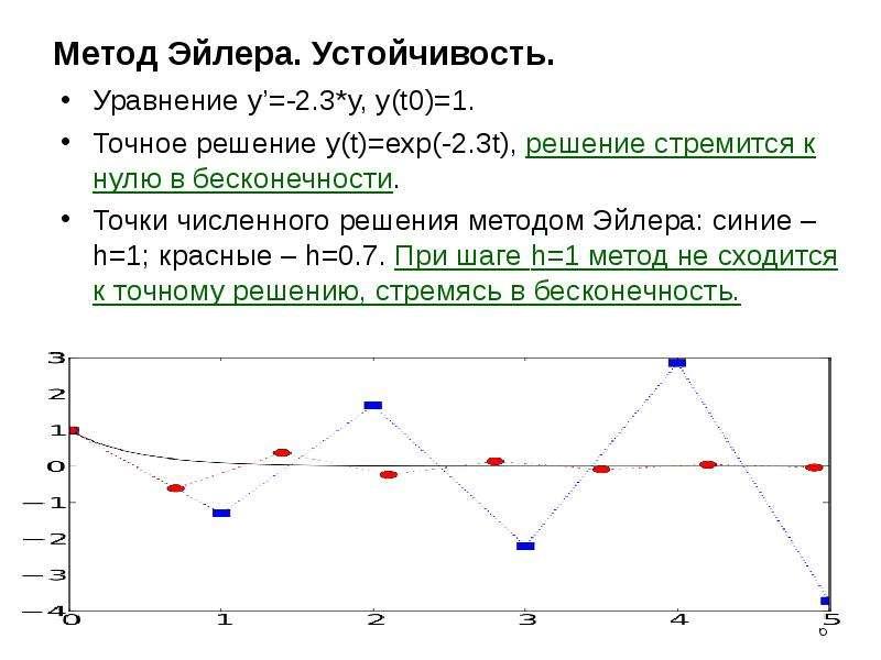 Метод Эйлера. Устойчивость. Уравнение y'=-2. 3*y, y(t0)=1. Точное решение y(t)=exp(-2. 3t), решение