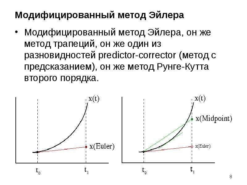 Модифицированный метод Эйлера Модифицированный метод Эйлера, он же метод трапеций, он же один из раз