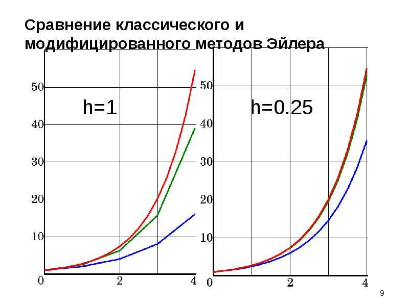 Сравнение классического и модифицированного методов Эйлера