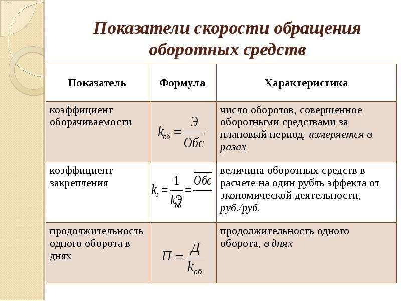 Показатели скорости обращения оборотных средств