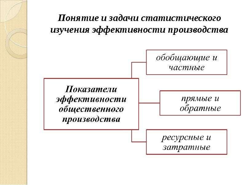 Понятие и задачи статистического изучения эффективности производства