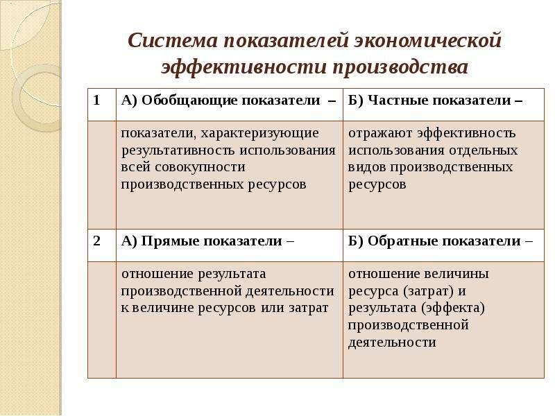Система показателей экономической эффективности производства