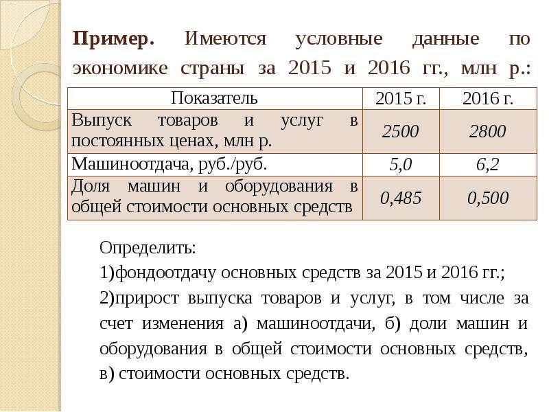 Пример. Имеются условные данные по экономике страны за 2015 и 2016 гг. , млн р. :