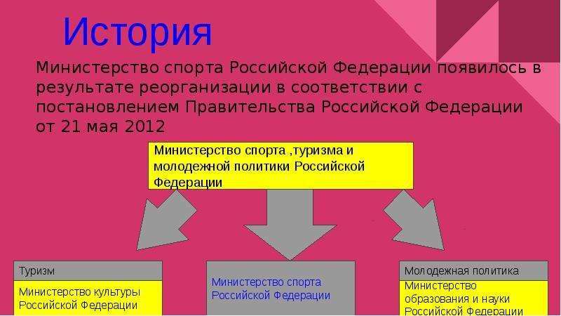 Министерство спорта Российской Федерации появилось в результате реорганизации в соответствии с поста