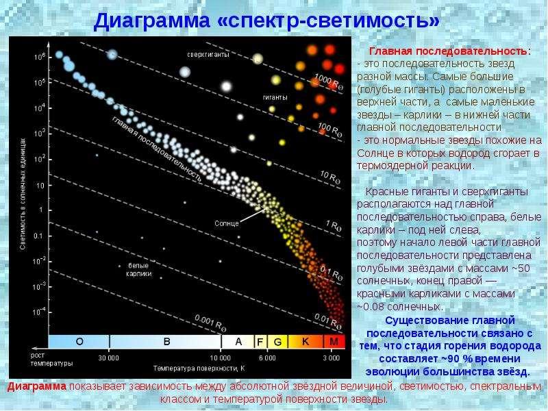 Диаграмма «спектр-светимость»