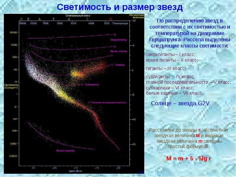 Светимость и размер звезд