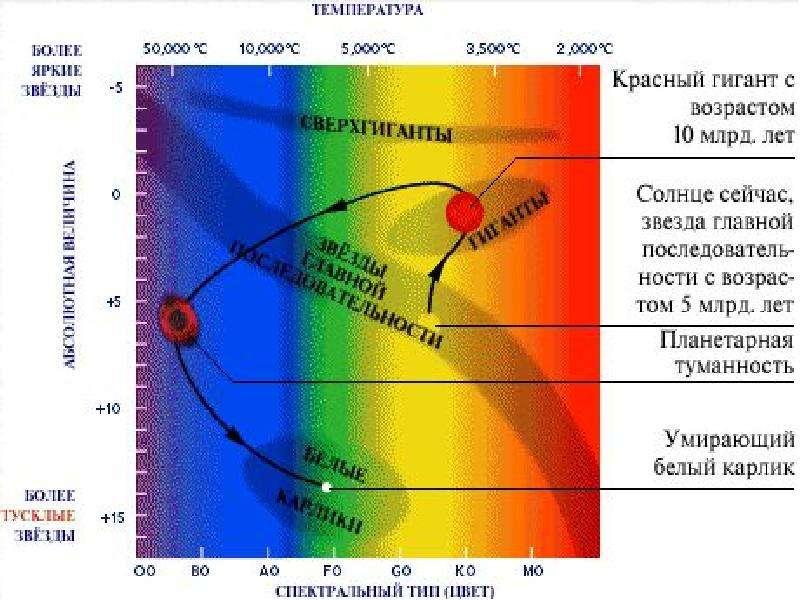 Связь между физическими характеристиками звезд, рис. 8
