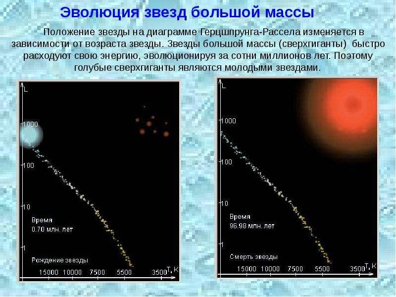 Связь между физическими характеристиками звезд, рис. 9
