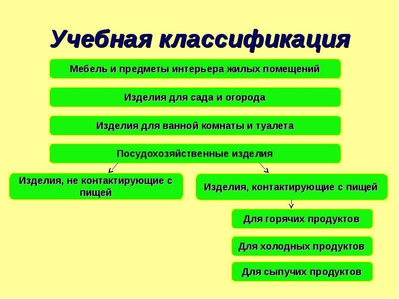 Учебная классификация