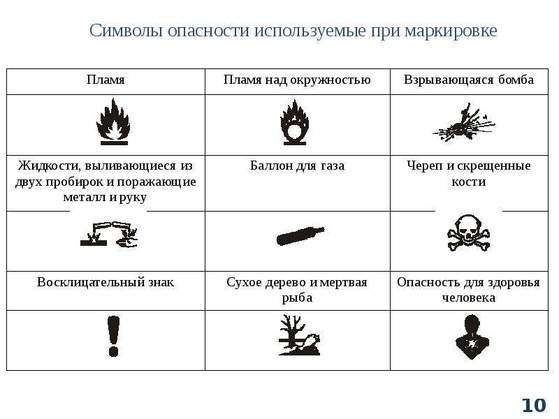 Классификация химических веществ, слайд 104