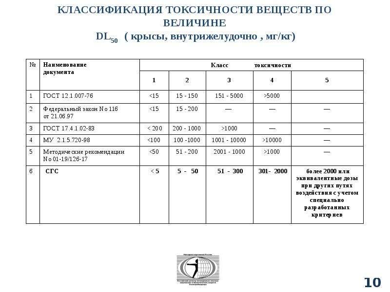 Классификация химических веществ, слайд 105