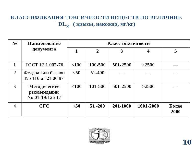 Классификация химических веществ, слайд 106