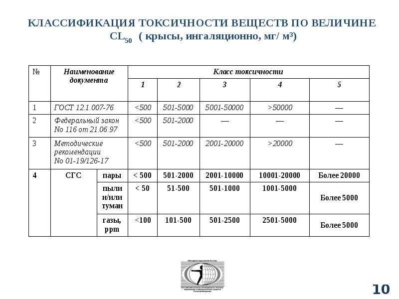 Классификация химических веществ, слайд 107