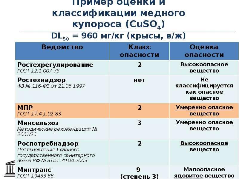 Пример оценки и классификации медного купороса (CuSO4) DL50 = 960 мг/кг (крысы, в/ж)