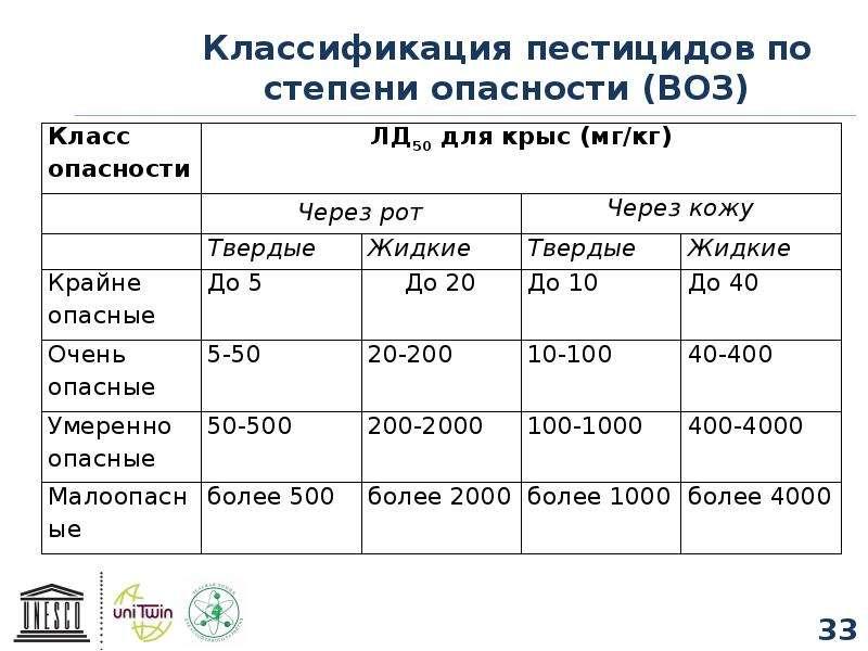 Классификация пестицидов по степени опасности (ВОЗ)