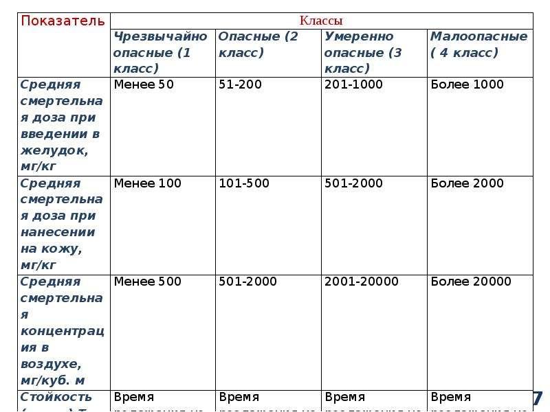 Классификация химических веществ, слайд 37
