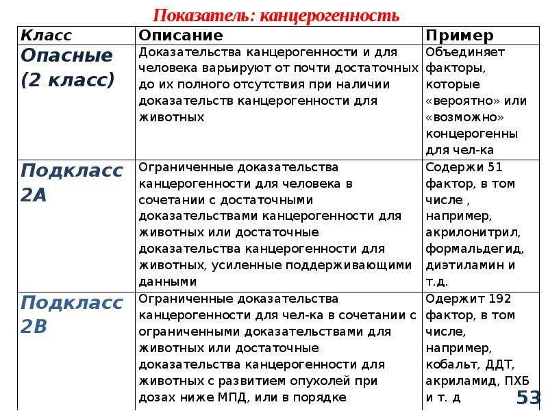 Классификация химических веществ, слайд 53