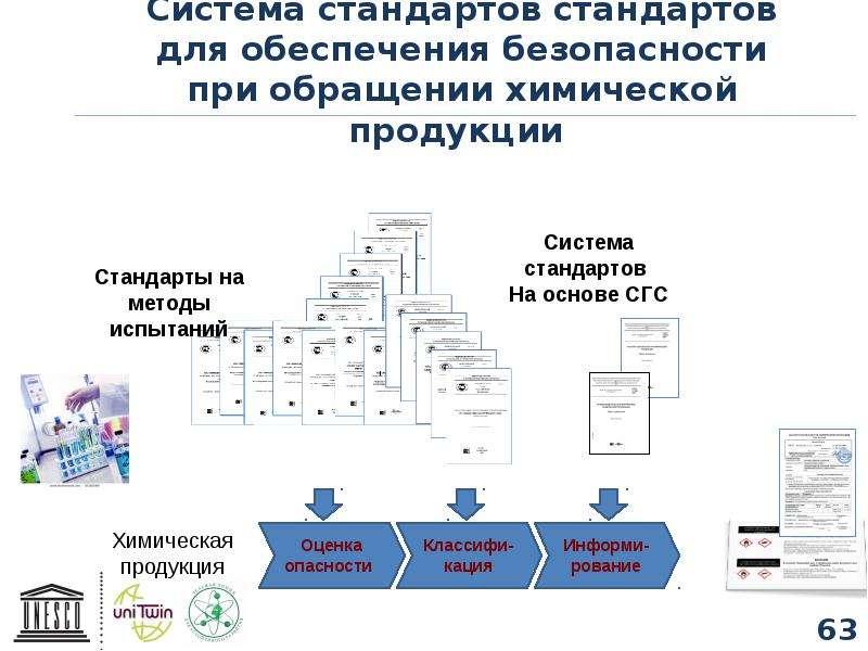 Система стандартов стандартов для обеспечения безопасности при обращении химической продукции